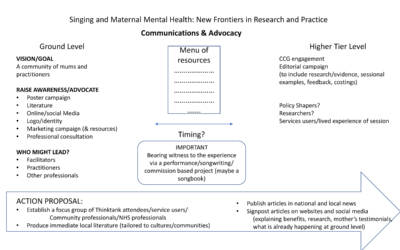 Singing-and-Maternal-MH-ThinkTank-Mar-2019-NOTES-1